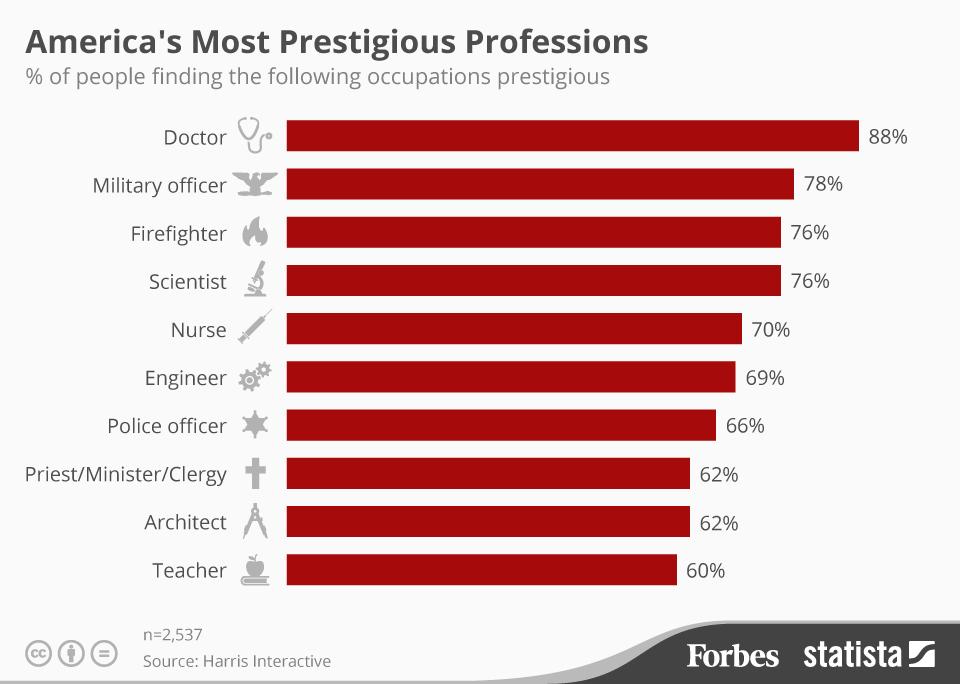 Most Prestigious Job